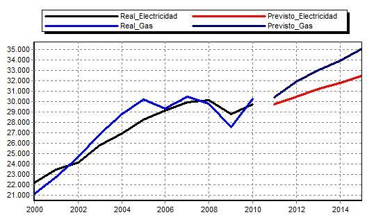 Gráfico de evolución demanda eléctrica peninsular y demanda de gas convencional de España