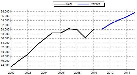 Gráfico de evolución de la demanda conjunta de electricidad (peninsular) y gas convencional de España