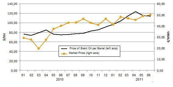 Average of price Brent oil per barrel