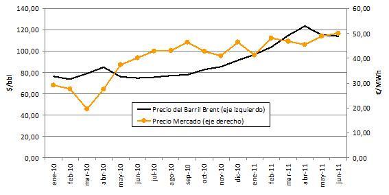 Precio promedio del barril de petróleo Brent