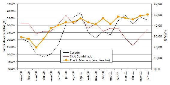 Factor de capacidad de los ciclos combinados y las centrales térmicas de carbón
