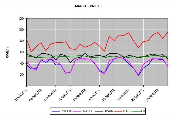 Report of the European Energy Market Prices for the month of June 2012