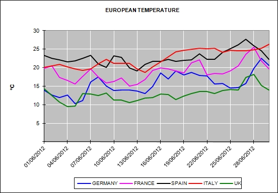European Energy Market Prices for the month of June 2012