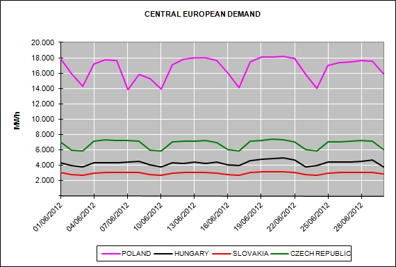 Energy Market Prices June 2012
