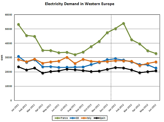 Electricity demand in western europe