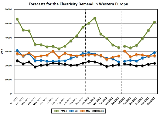 Forecasts for the electricity demand in western europe