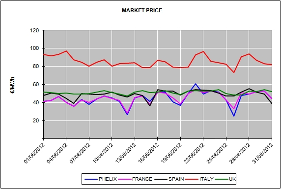 Report of the European Energy Market Prices for the month of August 2012