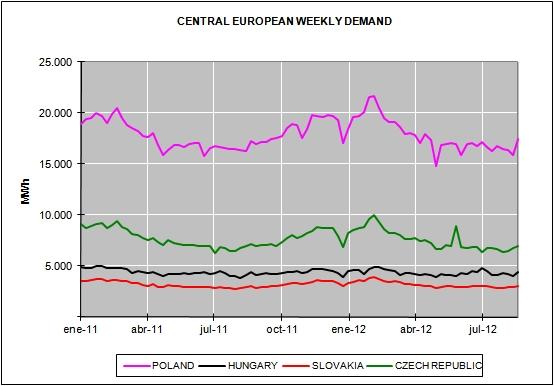 European Energy Market Prices August 2012