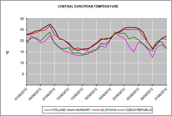 Report of the European Energy Market Prices August 2012
