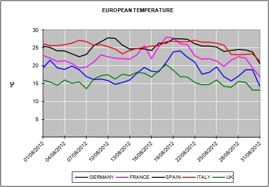 European Energy Market Prices for the month of August 2012
