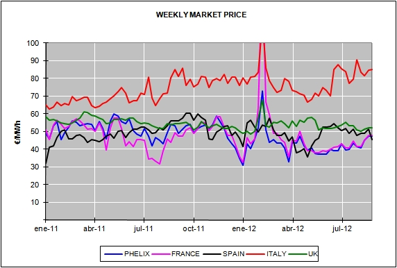 Report of the European Energy Market Prices for the month of August