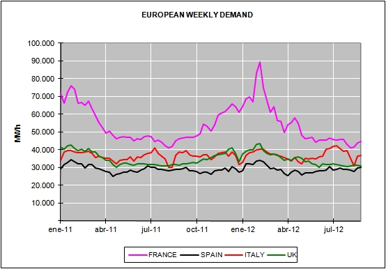 Energy Market Prices for the month of August 2012