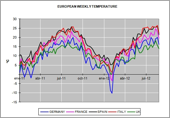 European Energy August Prices