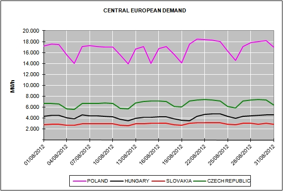 Energy Market Prices August 2012