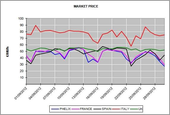 Report of the European Energy Market Prices for the month of September 2012