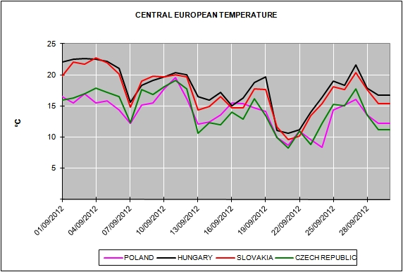 Report of the European Energy Market Prices September 2012