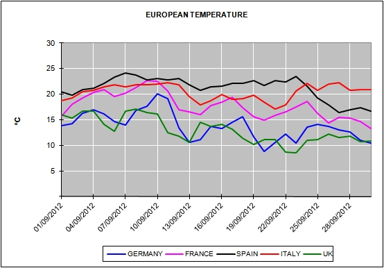 European Energy Market Prices for the month of september 2012