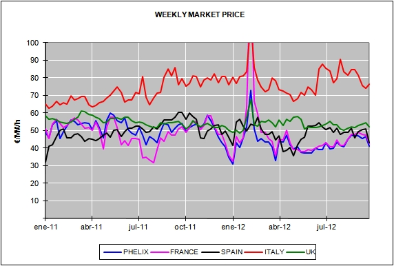 Report of the European Energy Market Prices for the month of September