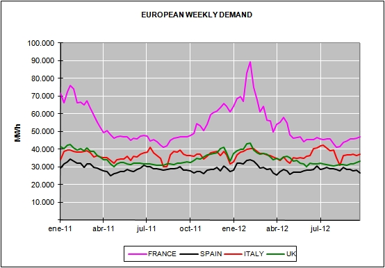 Energy Market Prices for the month of September 2012