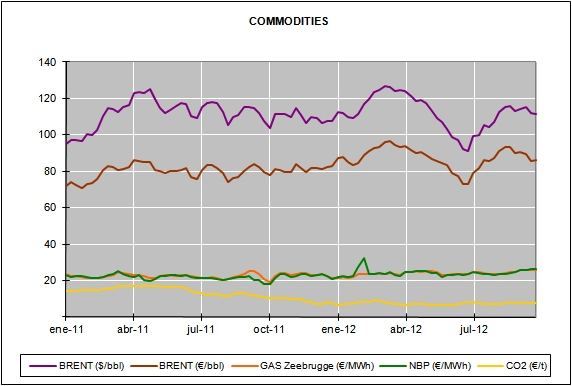 Energy Market Prices