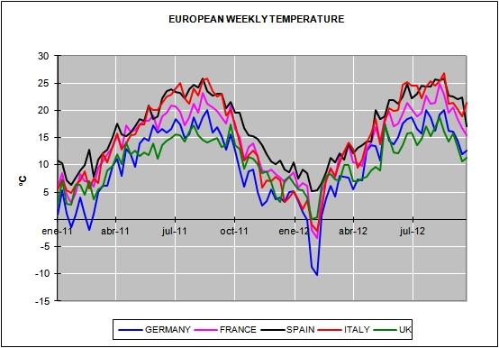 European Energy september Prices