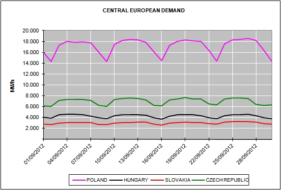 Energy Market Prices September 2012