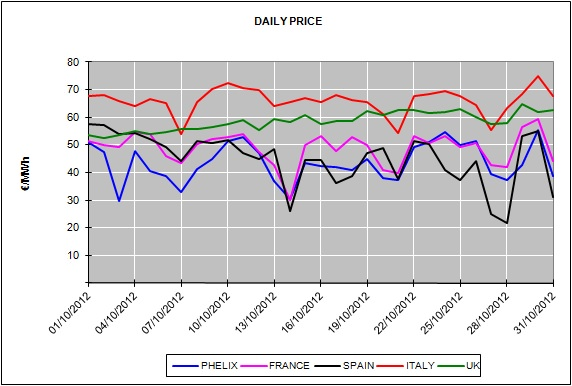 Report of the European Energy Market Prices for the month of October 2012