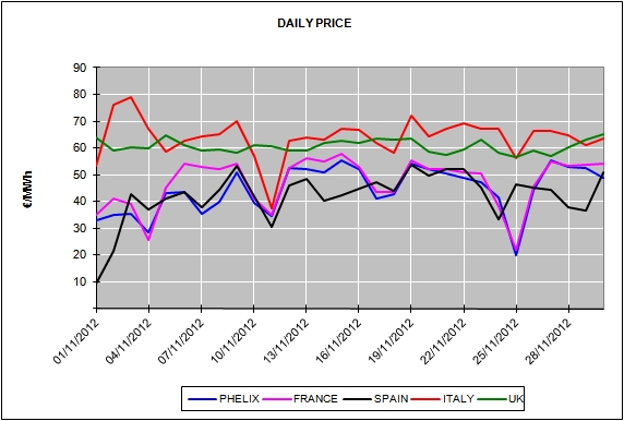 Report of the European Energy Market Prices for the month of November 2012