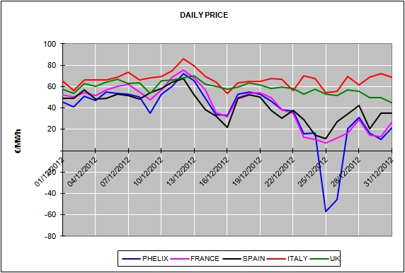 Report of the European Energy Market Prices for the month of December 2012