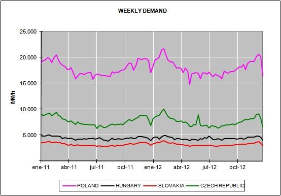 European Energy Market Prices December 2012