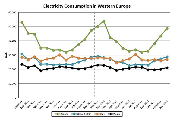 Assessment of Electrictity Consumption in Western Europe for 2012