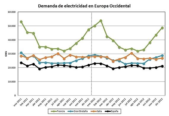 Balance de consumo eléctrico europeo del año 2012
