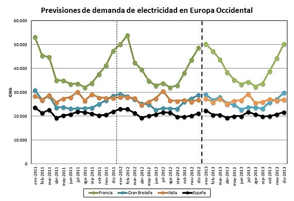 Balance de consumo eléctrico europeo
