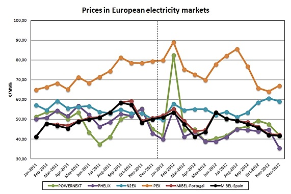 wholesale electricity prices europe