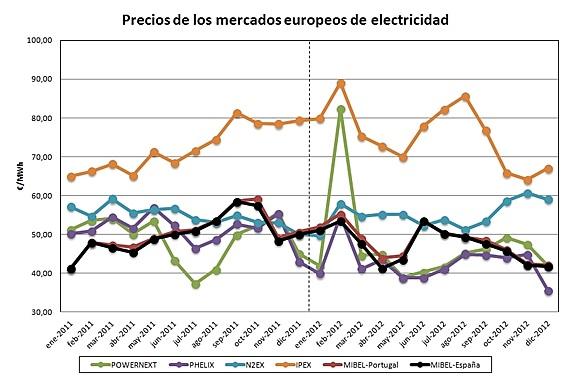 Balance de precios de los mercados europeos del año 2012