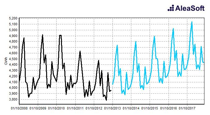 Previsiones de la demanda de energía a largo plazo