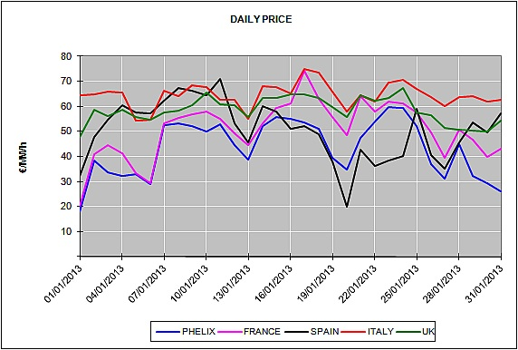 Report of the European Energy Market Prices for the month of January 2013
