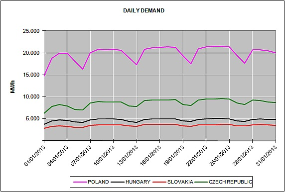 Energy Market Prices January 2013