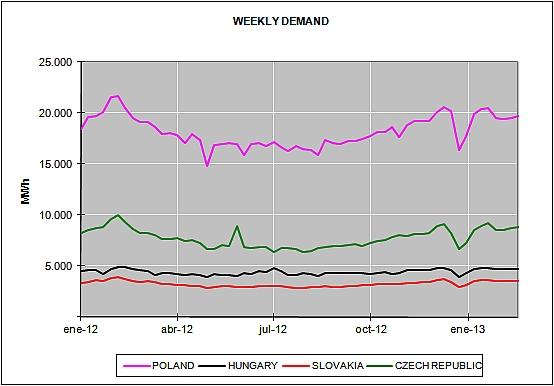 European Energy Market Prices February 2013