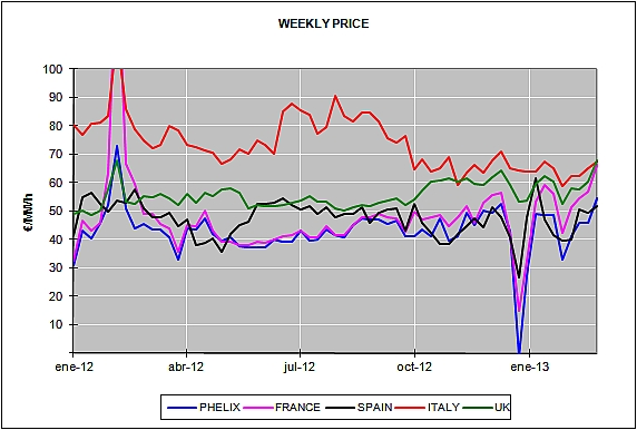 Report of the European Energy Market Prices for the month of February