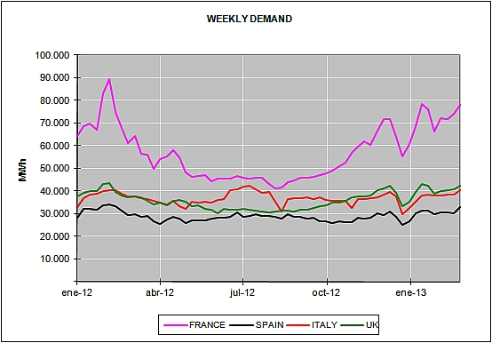 Energy Market Prices for the month of February 2013