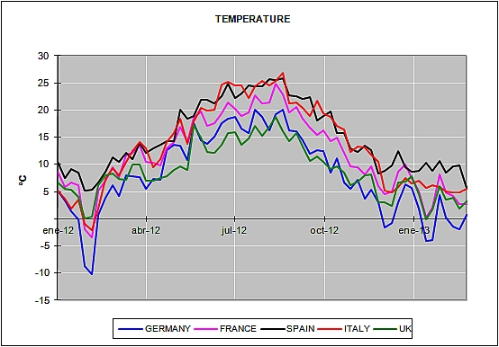 European Energy February Prices