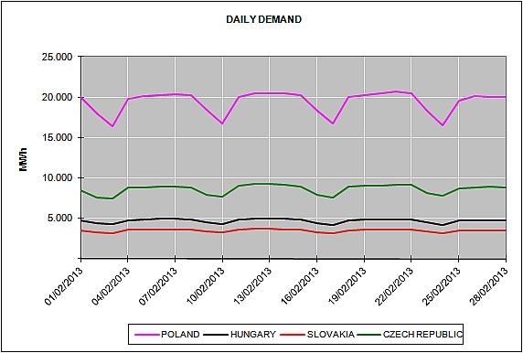 Energy Market Prices February 2013