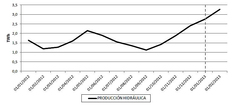 Evolución de la producción hidráulica convencional de España