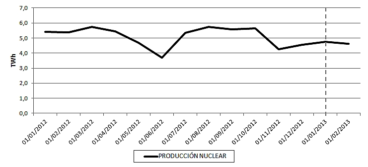Evolución de la producción nuclear de España