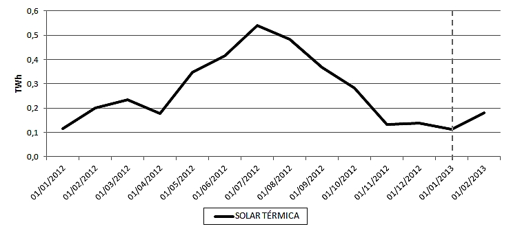 Evolución de la producción solar térmica de España