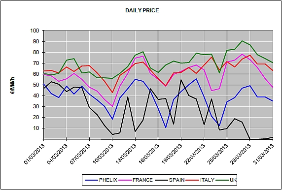 Report of the European Energy Market Prices for the month of March 2013