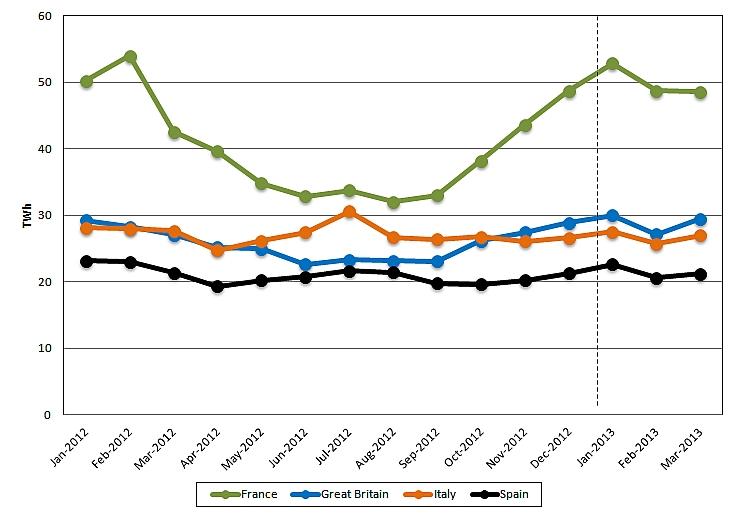 Balance de consumo eléctrico en europa occidental al terminar el primer trimestre del 2013