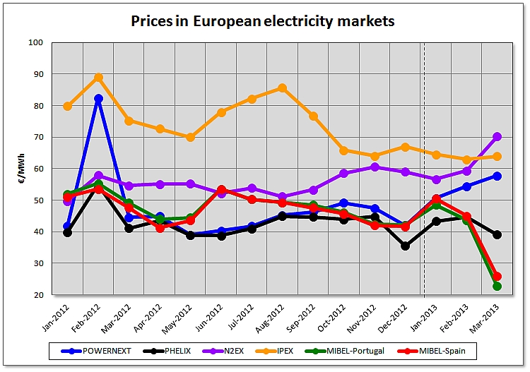 Assessment of Prices in the European Electricity Markets for the first quarter of 2013
