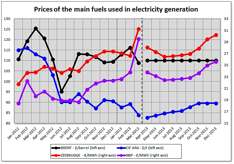 Assessment of Prices in the European Electricity Markets